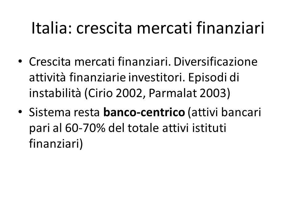 Italia: crescita mercati finanziari
