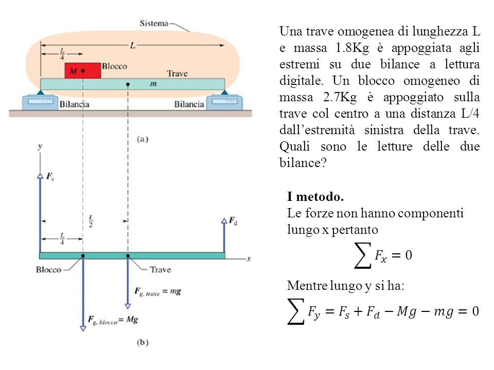 Una trave omogenea di lunghezza L e massa 1