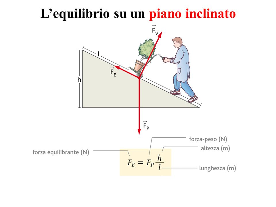 L'equilibrio su un piano inclinato