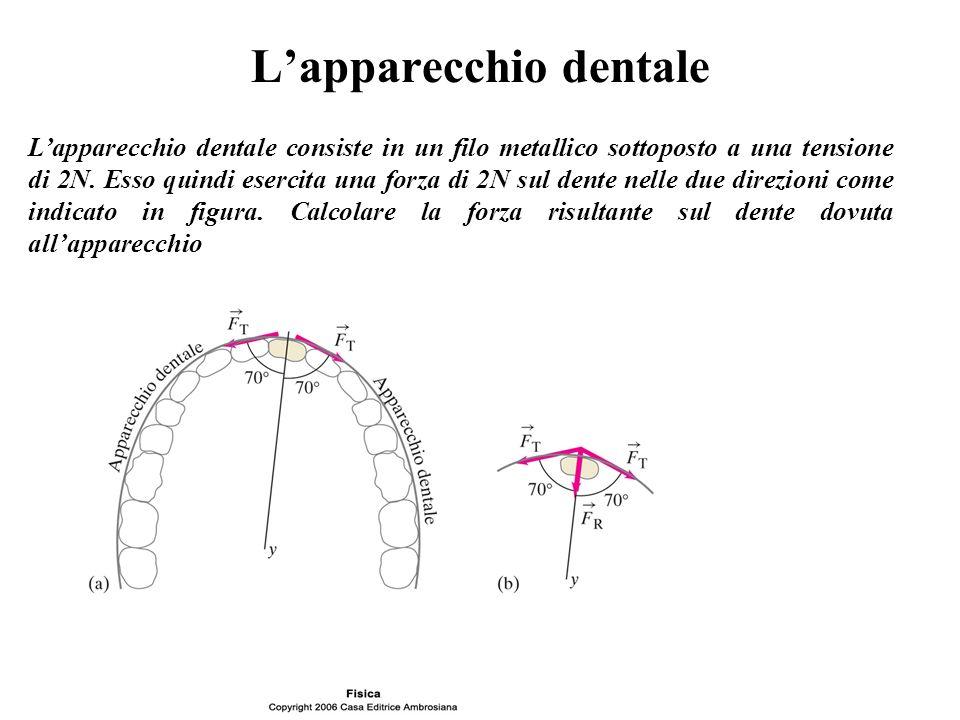 L'apparecchio dentale