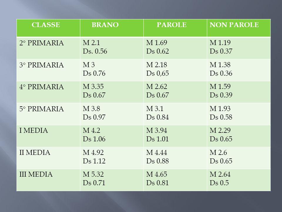 CLASSE BRANO. PAROLE. NON PAROLE. 2 PRIMARIA. M 2.1. Ds. 0.56. M 1.69. Ds 0.62. M 1.19. Ds 0.37.