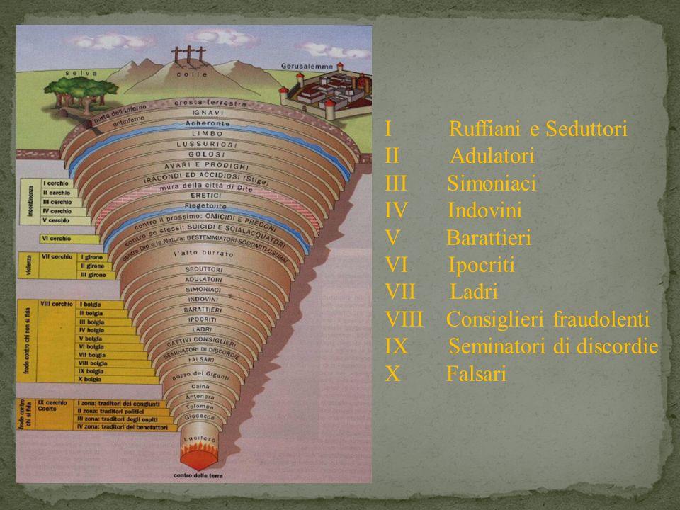 I Ruffiani e Seduttori II Adulatori. III Simoniaci. IV Indovini. V Barattieri.