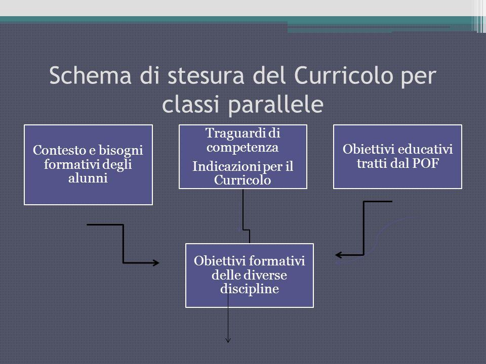 Schema di stesura del Curricolo per classi parallele