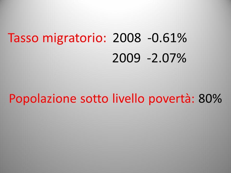 Popolazione sotto livello povertà: 80%