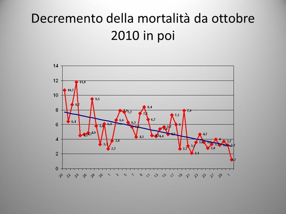 Decremento della mortalità da ottobre 2010 in poi