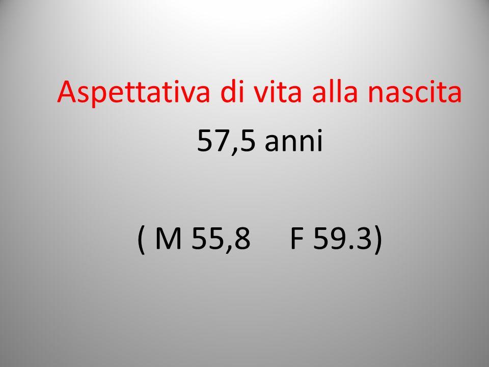 Aspettativa di vita alla nascita 57,5 anni ( M 55,8 F 59.3)