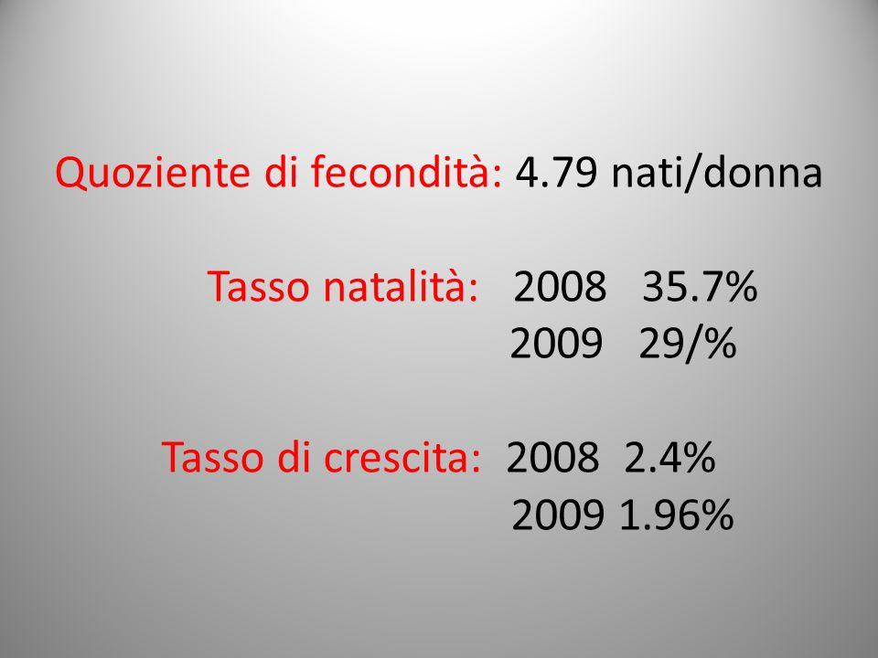 Quoziente di fecondità: 4.79 nati/donna