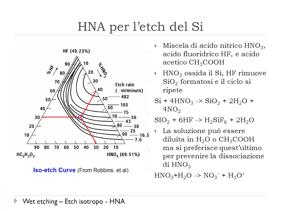 HNA per l'etch del Si Miscela di acido nitrico HNO3, acido fluoridrico HF, e acido acetico CH3COOH.