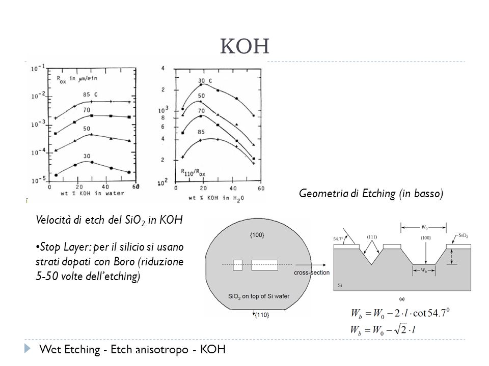 KOH Geometria di Etching (in basso) Velocità di etch del SiO2 in KOH