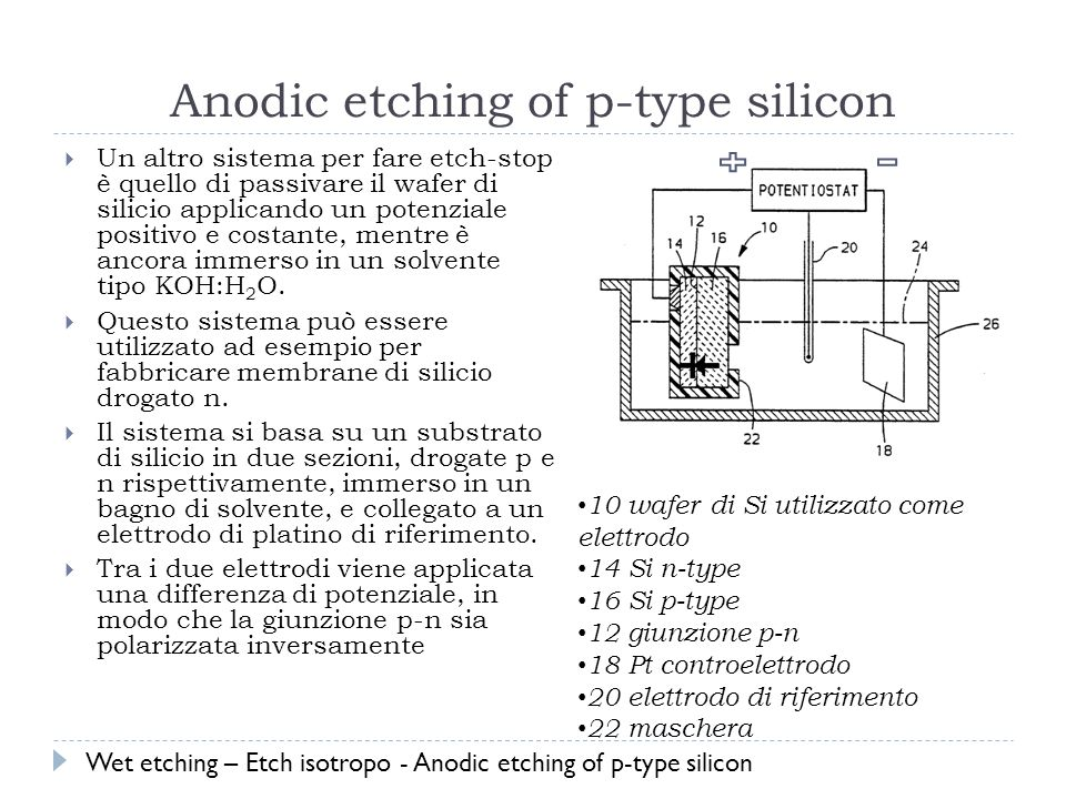 Anodic etching of p-type silicon