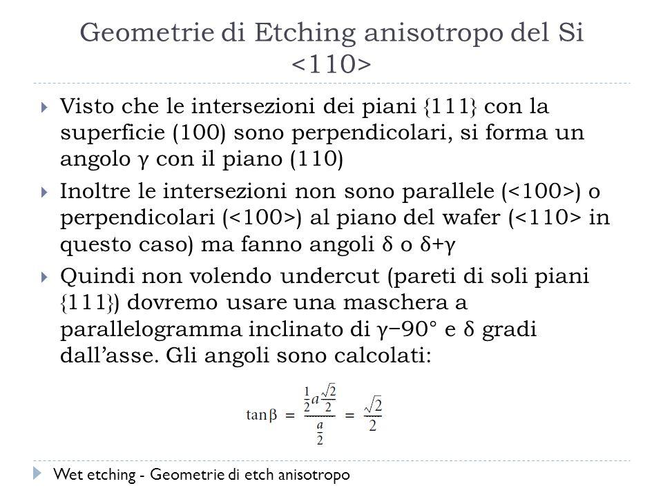 Geometrie di Etching anisotropo del Si <110>