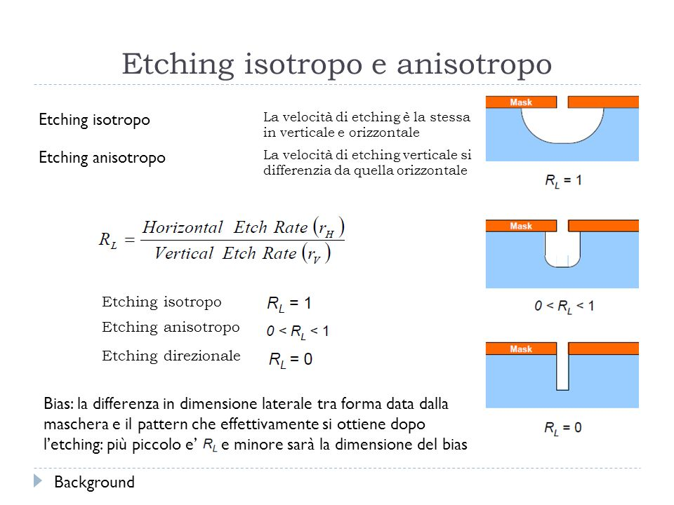 Etching isotropo e anisotropo