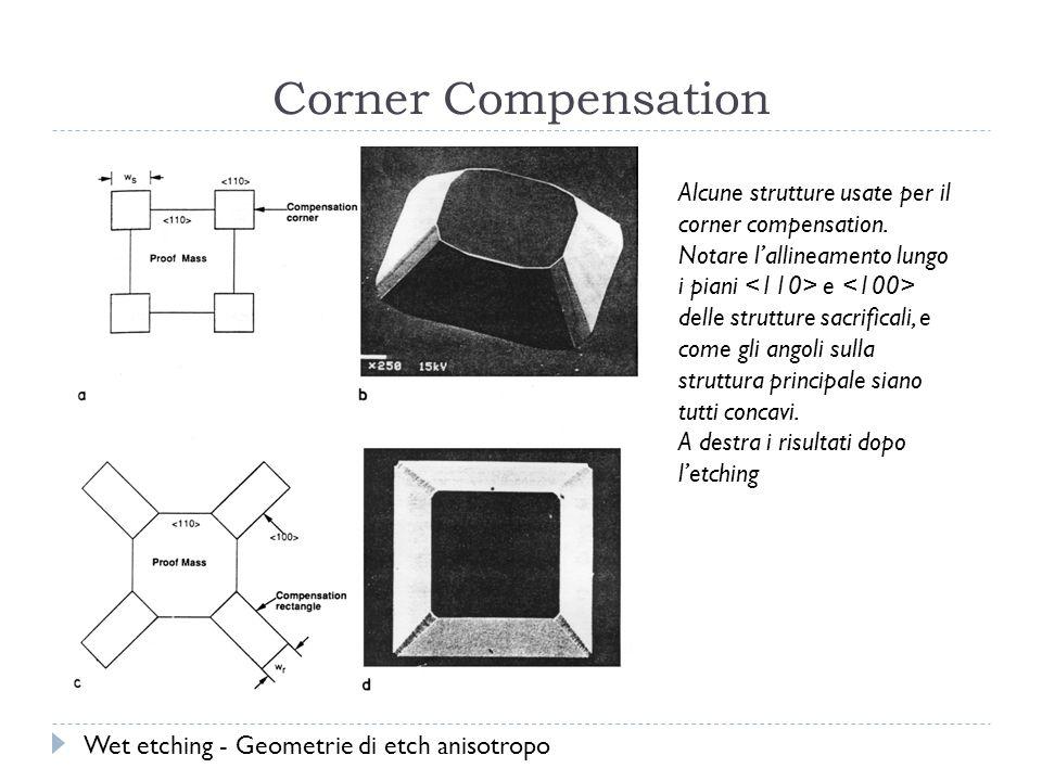 Corner Compensation