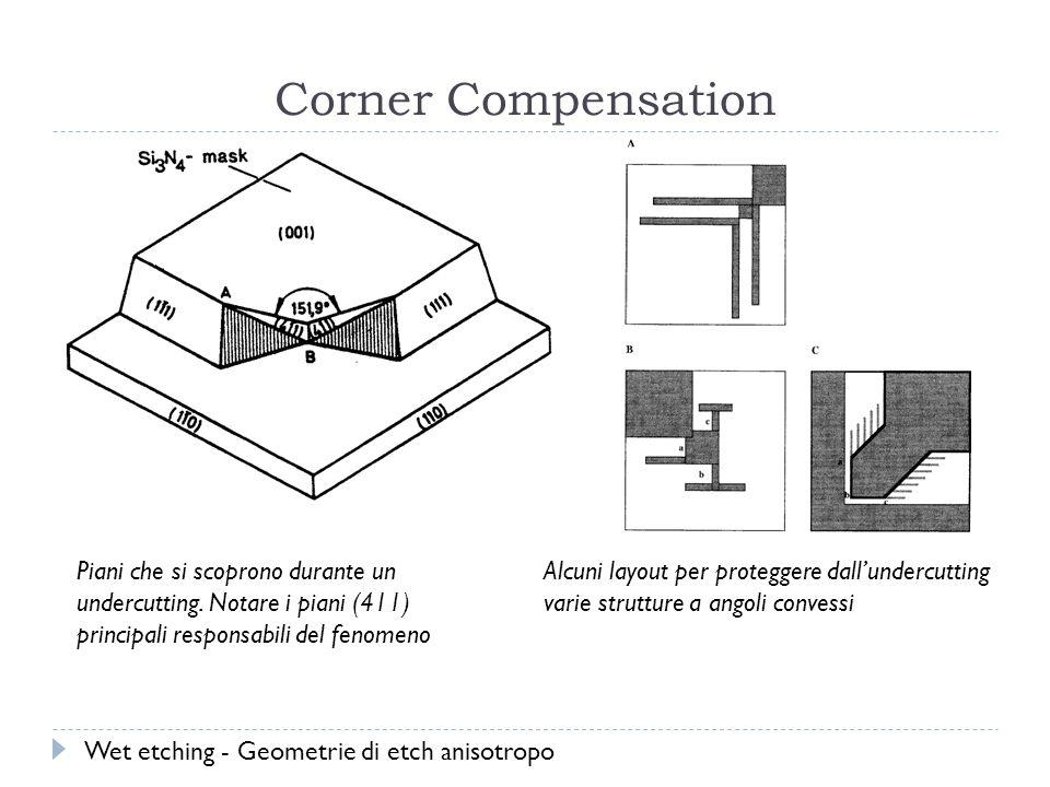Corner Compensation Piani che si scoprono durante un undercutting. Notare i piani (411) principali responsabili del fenomeno.