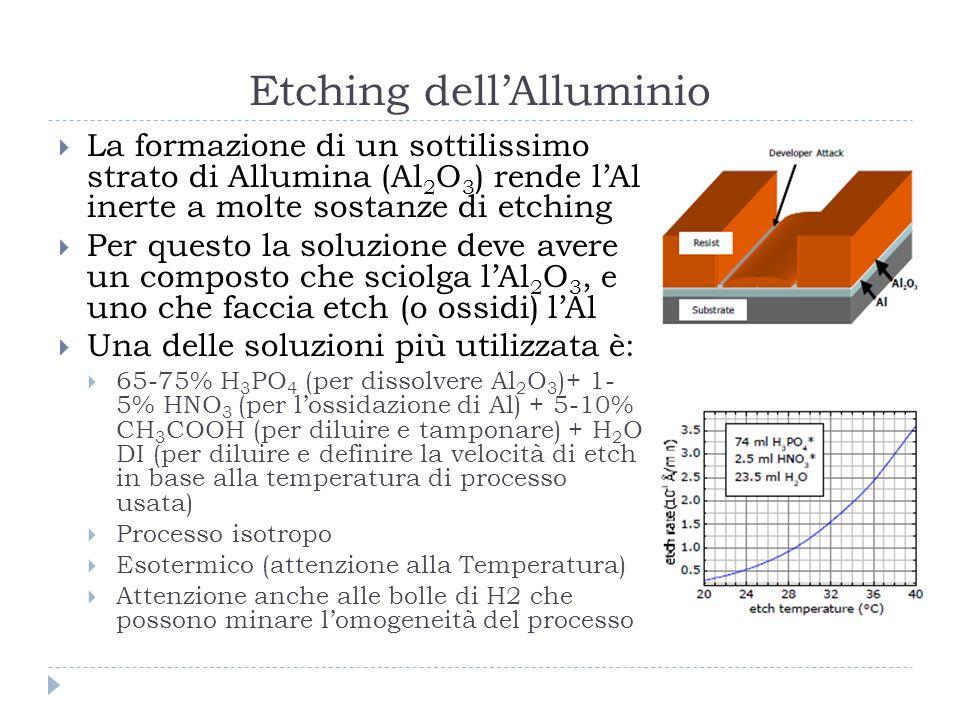 Etching dell'Alluminio