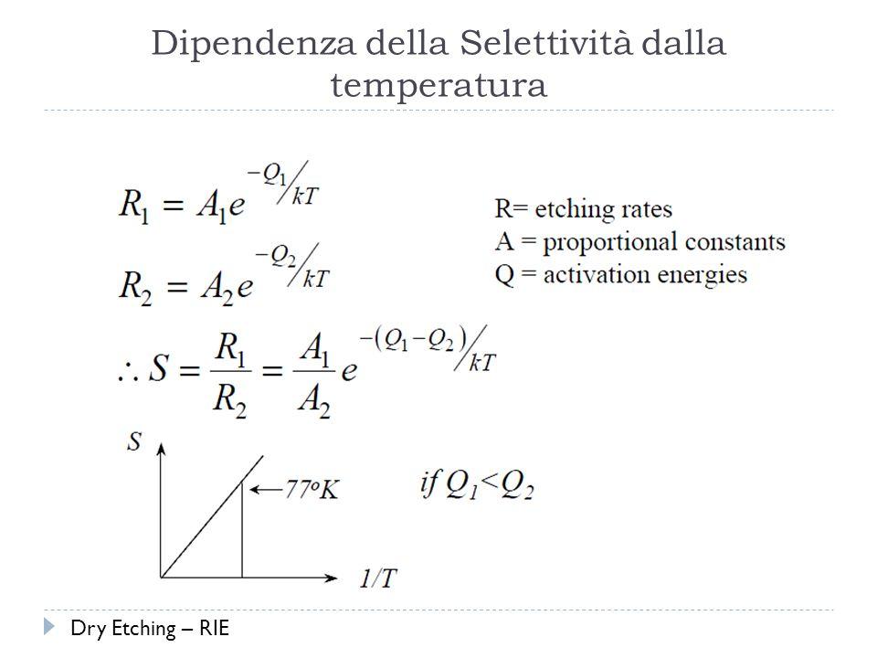 Dipendenza della Selettività dalla temperatura