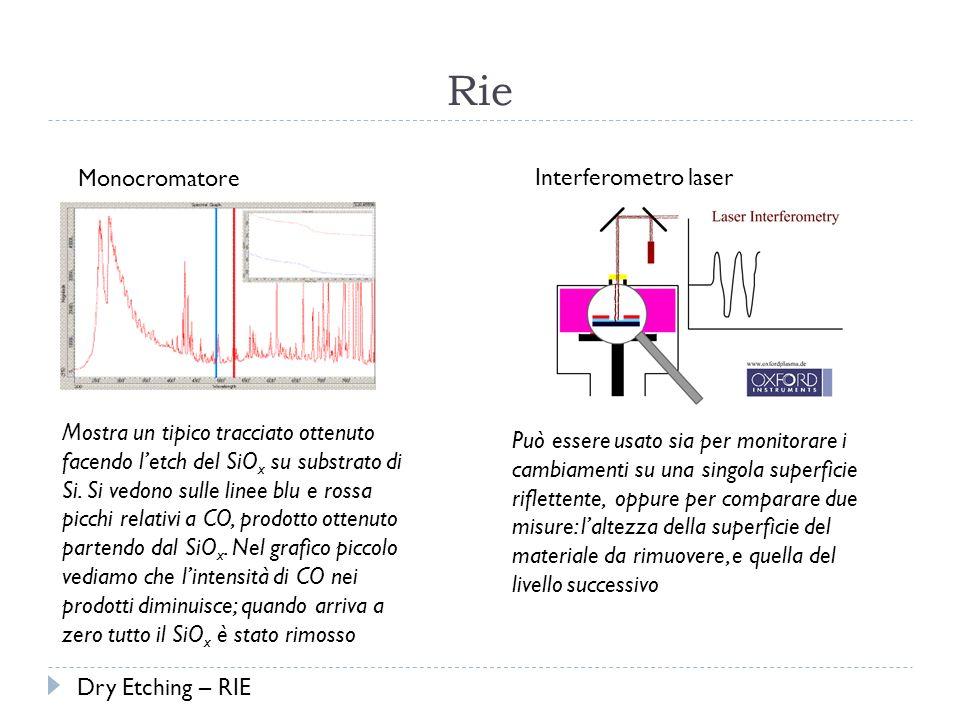 Rie Monocromatore Interferometro laser