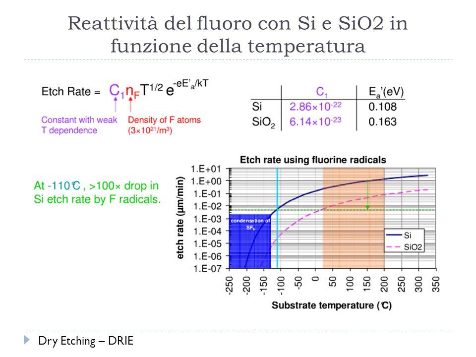 Reattività del fluoro con Si e SiO2 in funzione della temperatura