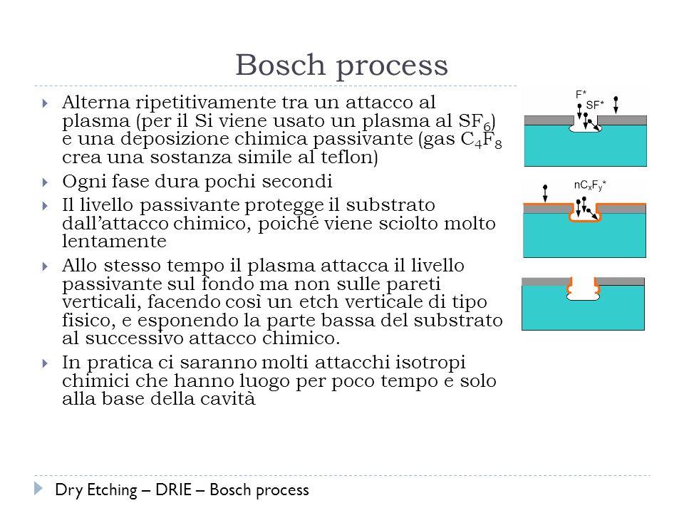 Bosch process