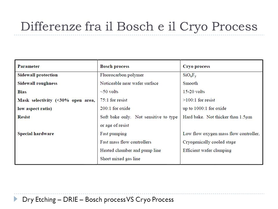 Differenze fra il Bosch e il Cryo Process