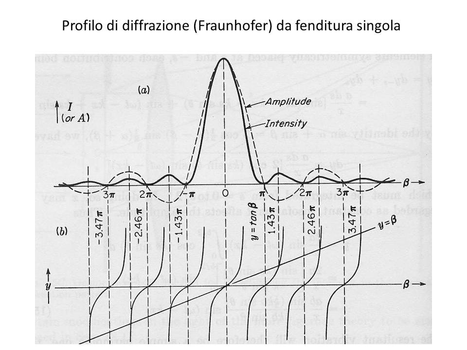 Profilo di diffrazione (Fraunhofer) da fenditura singola