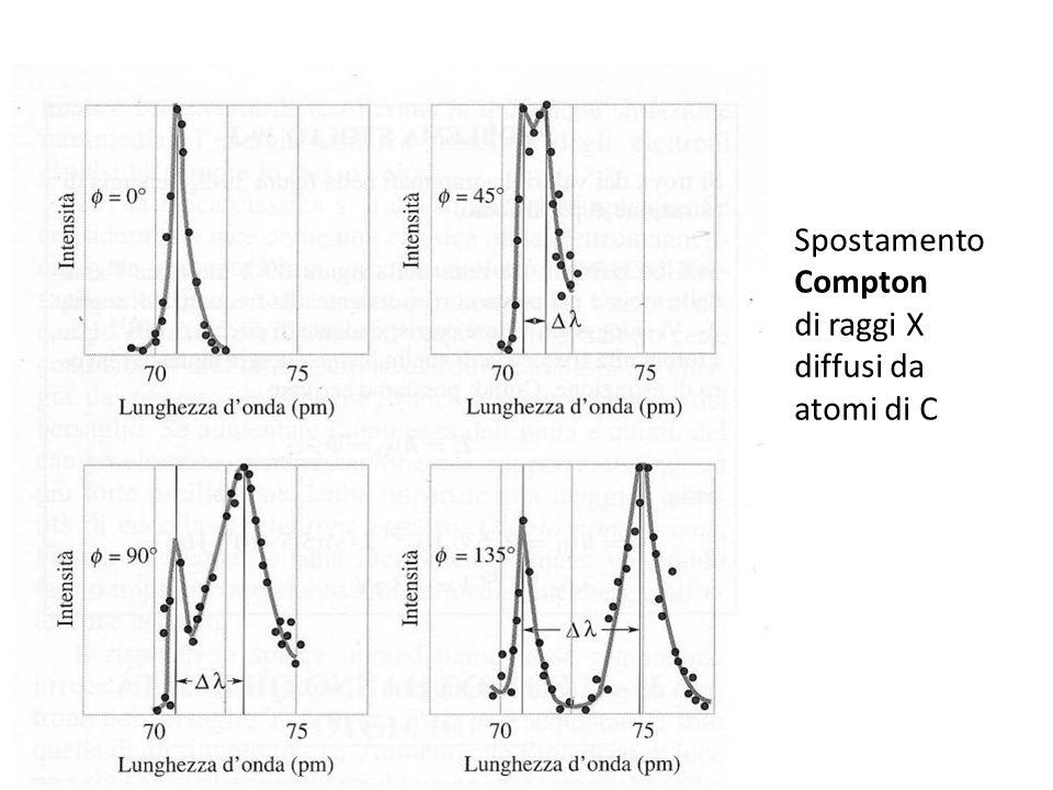 Spostamento Compton di raggi X diffusi da atomi di C