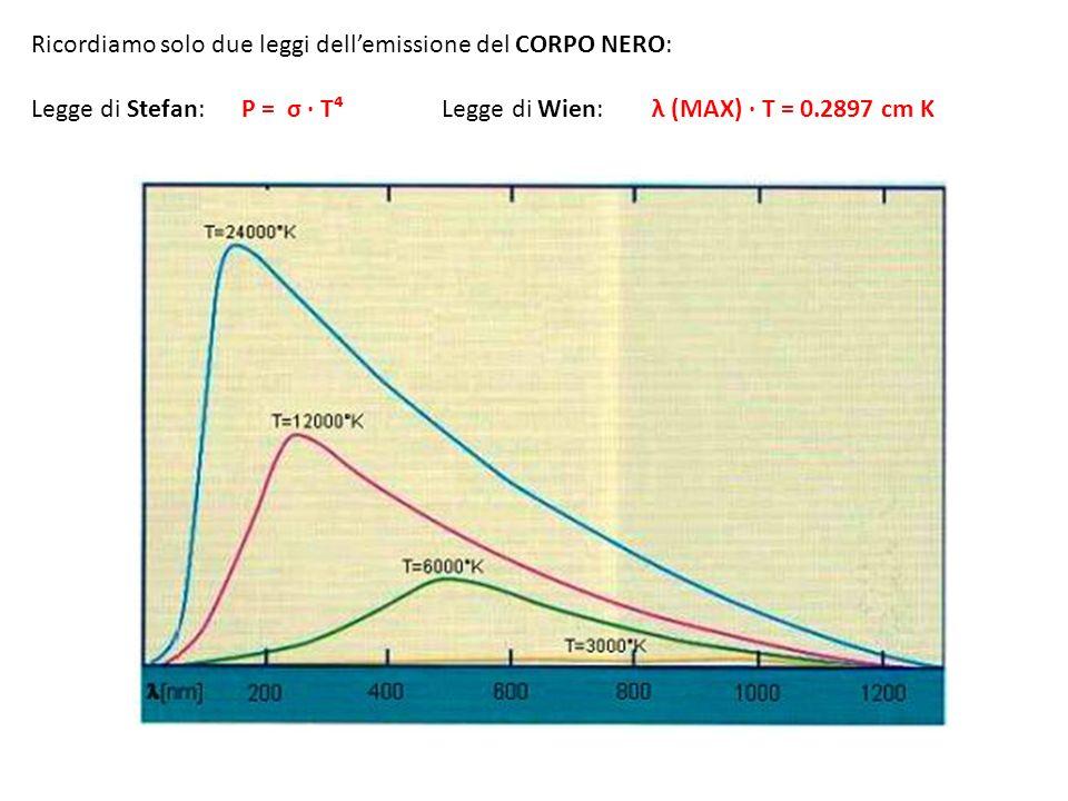 Ricordiamo solo due leggi dell'emissione del CORPO NERO: