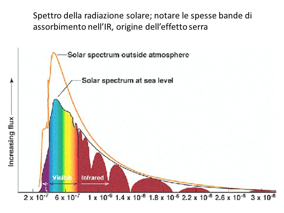 Spettro della radiazione solare; notare le spesse bande di
