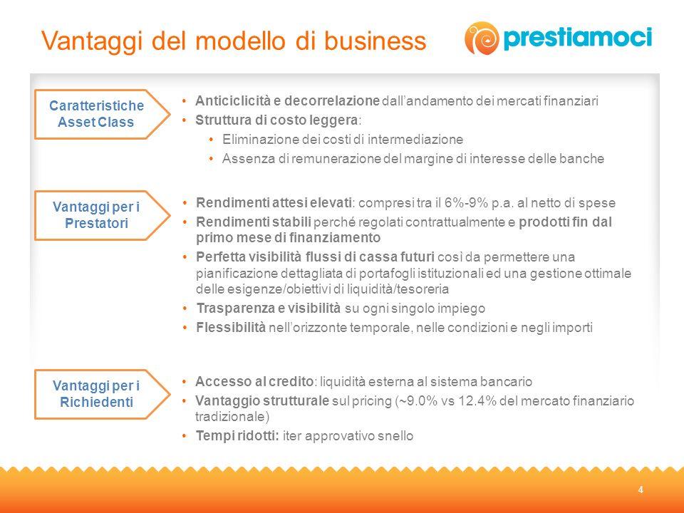 Vantaggi del modello di business