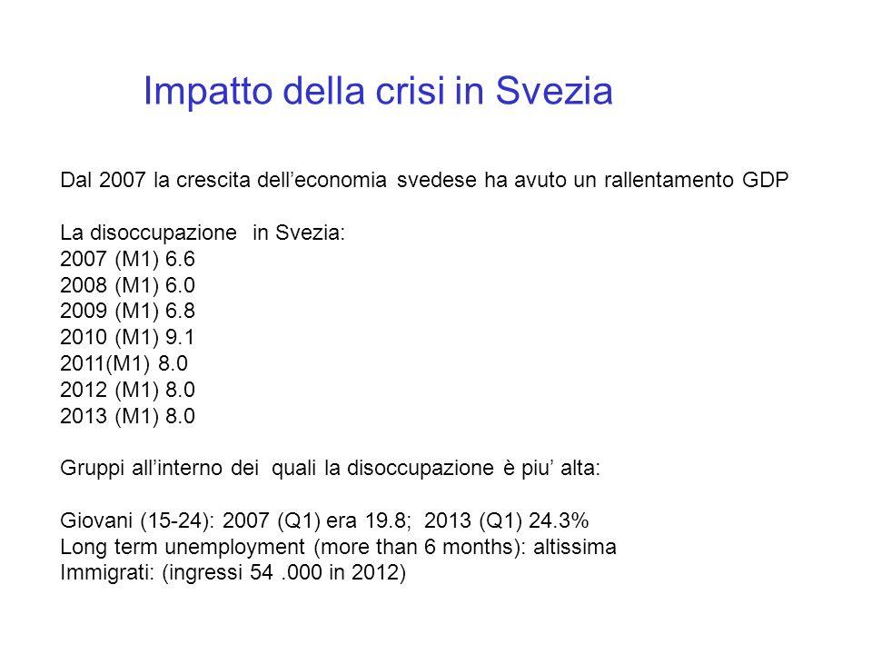 Impatto della crisi in Svezia