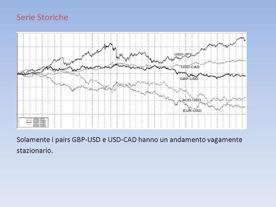 Serie Storiche Solamente i pairs GBP-USD e USD-CAD hanno un andamento vagamente stazionario.