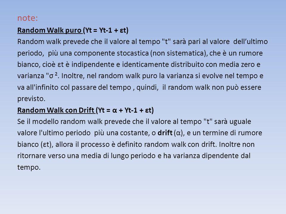 note: Random Walk puro (Yt = Yt-1 + εt)
