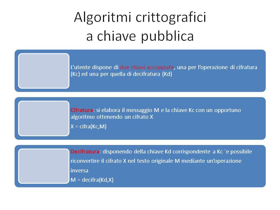 Algoritmi crittografici a chiave pubblica