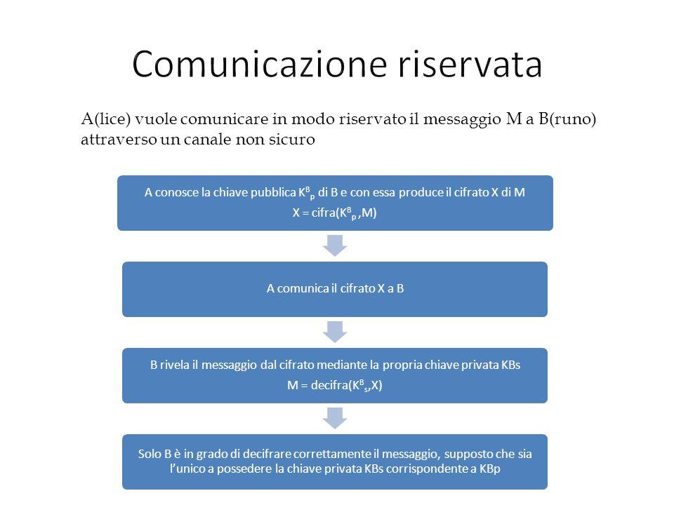 Comunicazione riservata