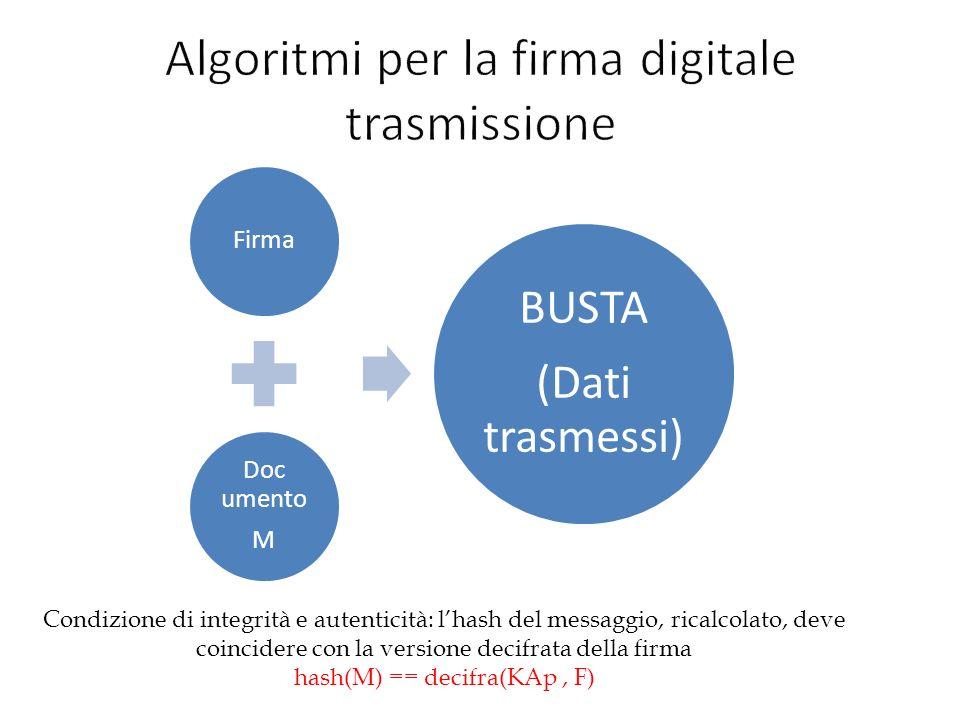 Algoritmi per la firma digitale trasmissione