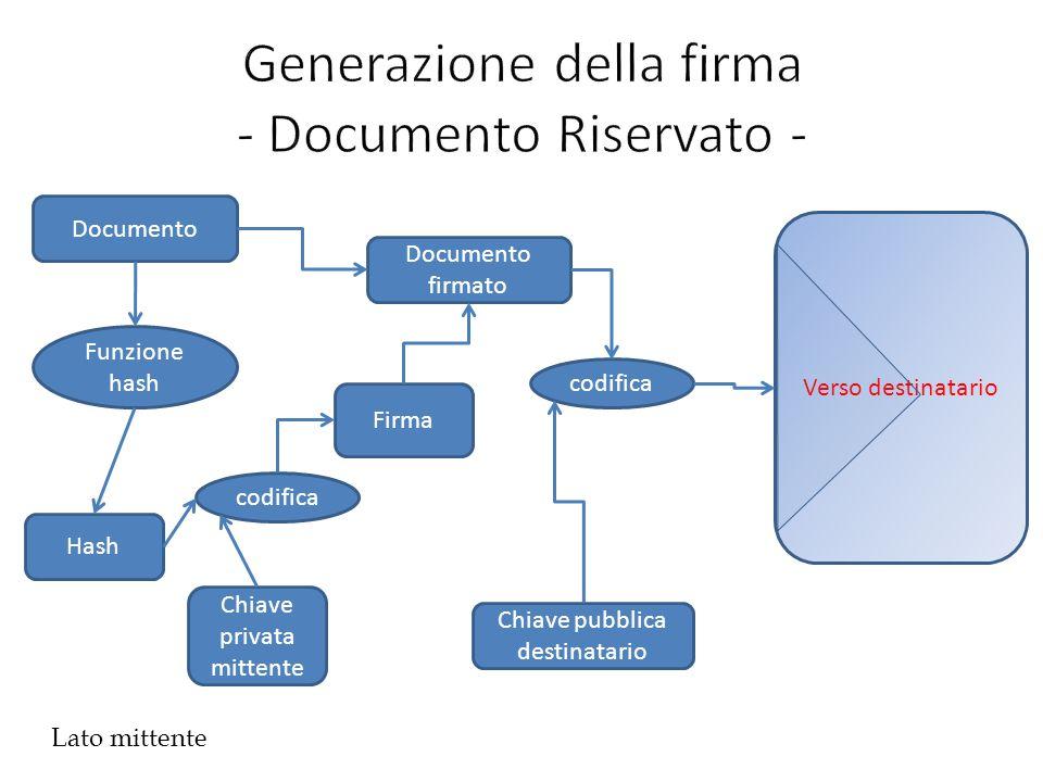Generazione della firma - Documento Riservato -