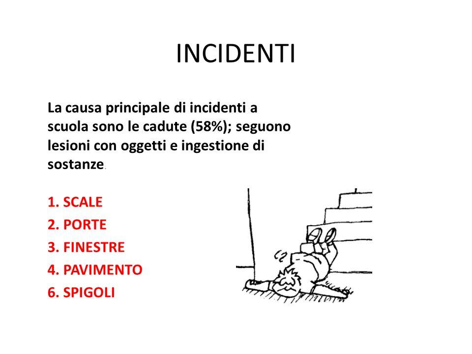 INCIDENTI La causa principale di incidenti a scuola sono le cadute (58%); seguono lesioni con oggetti e ingestione di sostanze.