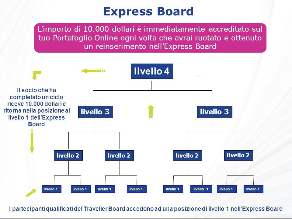 un reinserimento nell'Express Board
