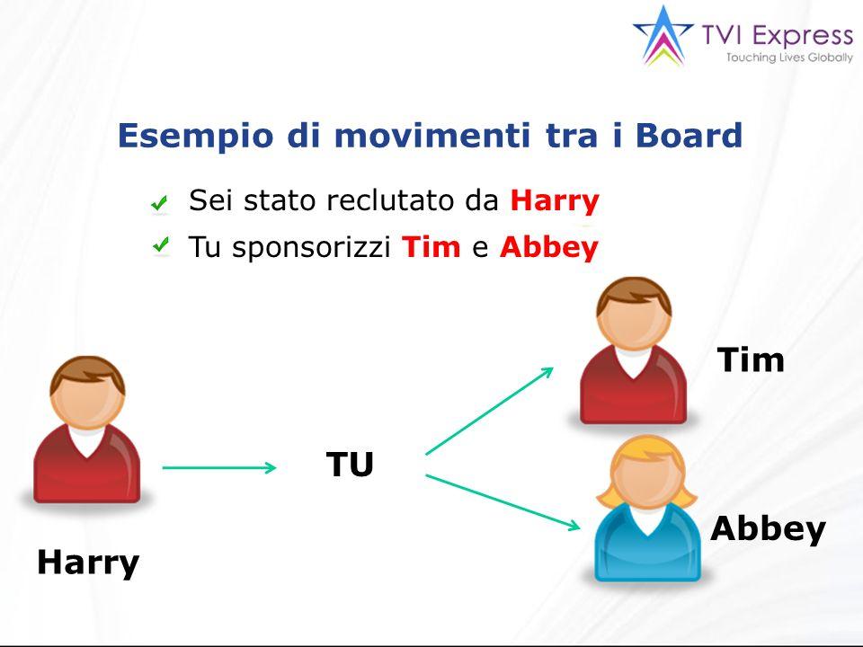 Esempio di movimenti tra i Board