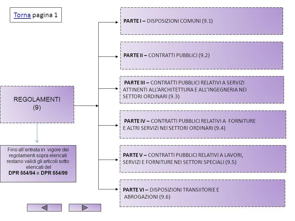 Torna pagina 1 REGOLAMENTI (9) PARTE I – DISPOSIZIONI COMUNI (9.1)