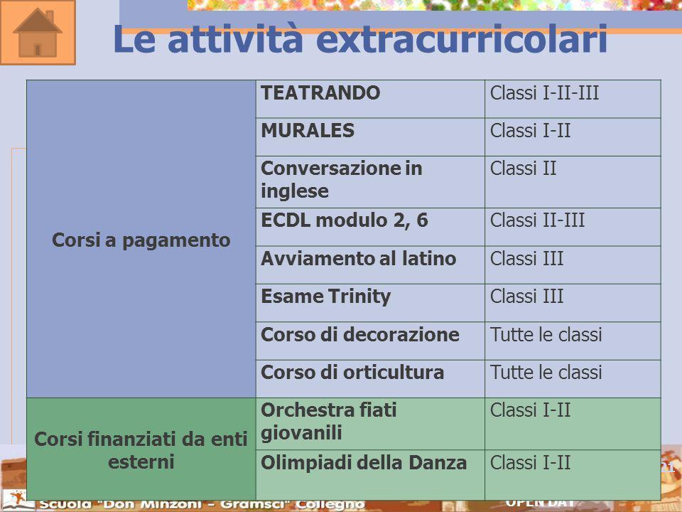 Le attività extracurricolari