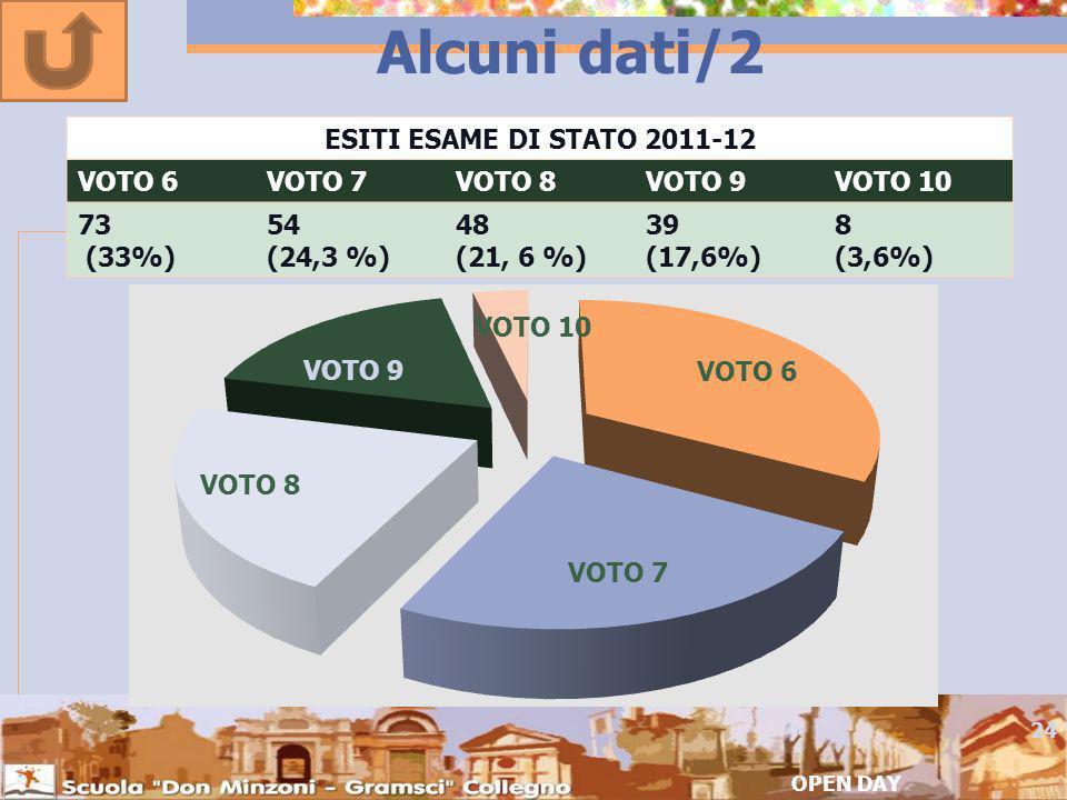 Alcuni dati/2 ESITI ESAME DI STATO 2011-12 VOTO 6 VOTO 7 VOTO 8 VOTO 9