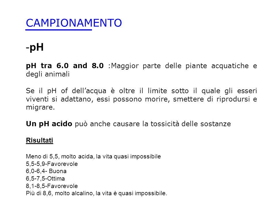CAMPIONAMENTO pH. pH tra 6.0 and 8.0 :Maggior parte delle piante acquatiche e degli animali.