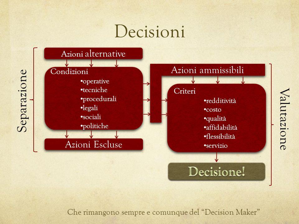Decisioni Separazione Valutazione Decisione! Azioni ammissibili