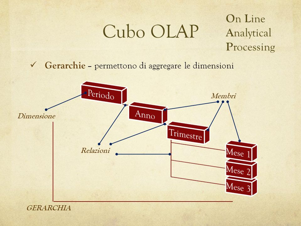 Cubo OLAP On Line Analytical Processing Periodo Anno Trimestre Mese 1