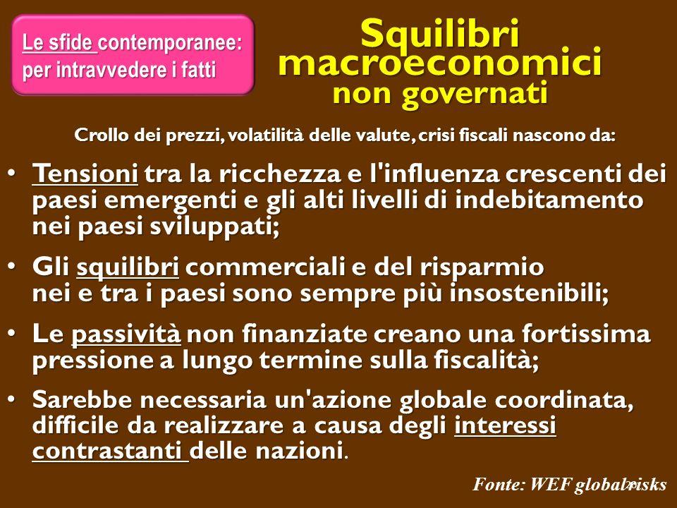 Squilibri macroeconomici non governati