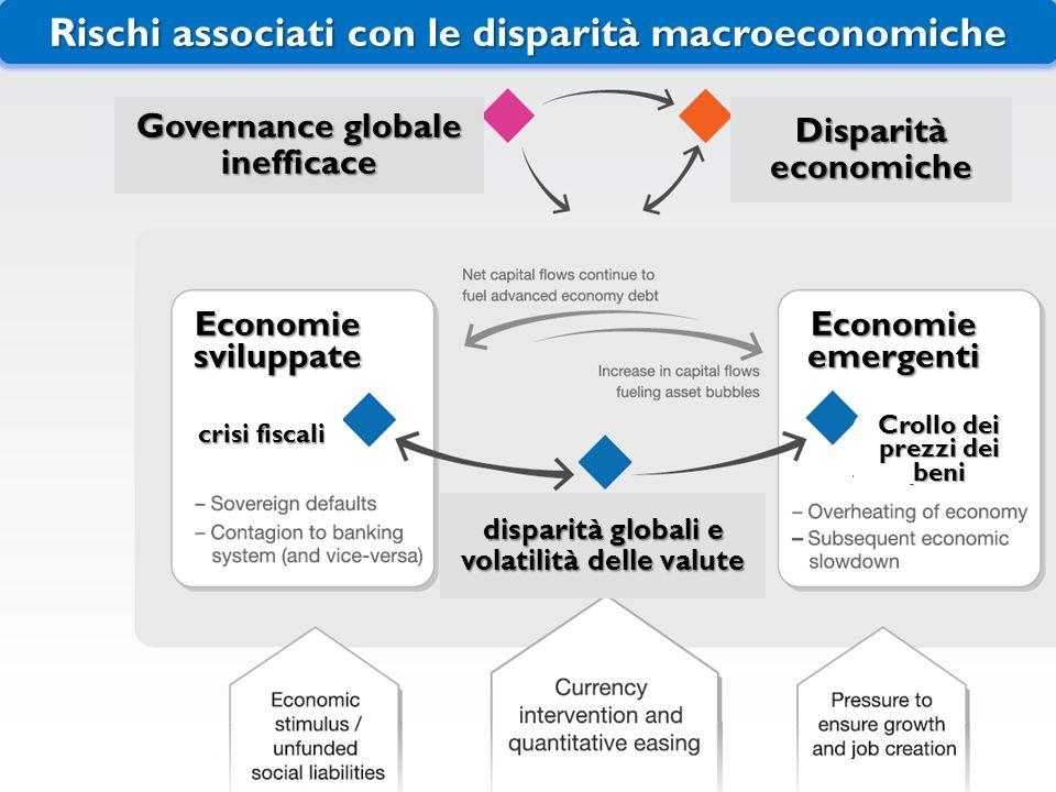 Rischi associati con le disparità macroeconomiche