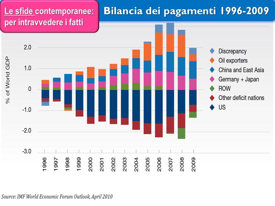 Bilancia dei pagamenti 1996-2009