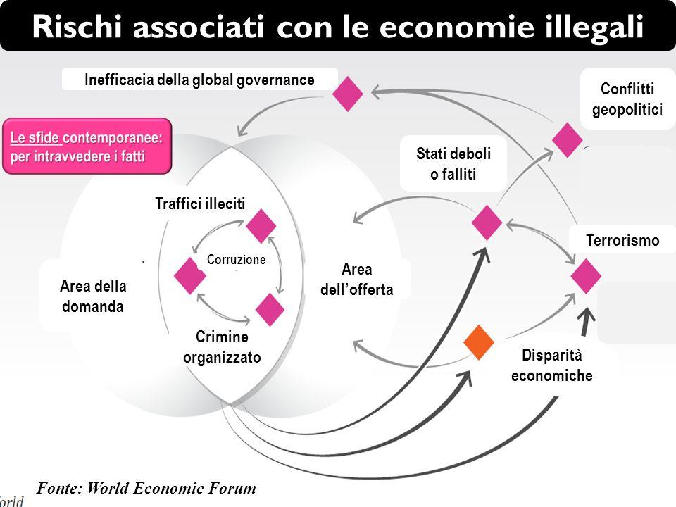 Rischi associati con le economie illegali