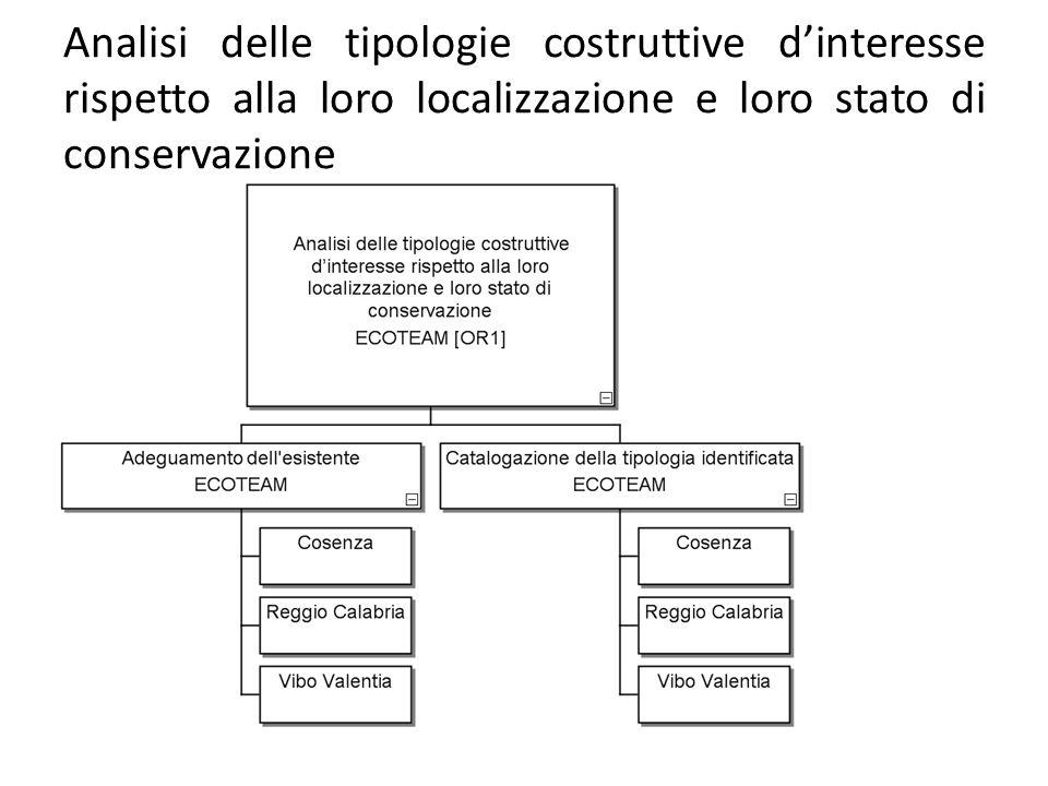 Analisi delle tipologie costruttive d'interesse rispetto alla loro localizzazione e loro stato di conservazione